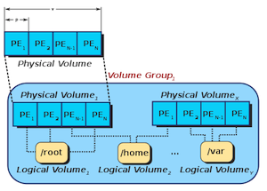 LVM Diagram, adapted from http://en.wikipedia.org/wiki/File:LVM1.svg