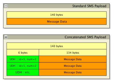 Concatenated SMS Messages & Character Counts
