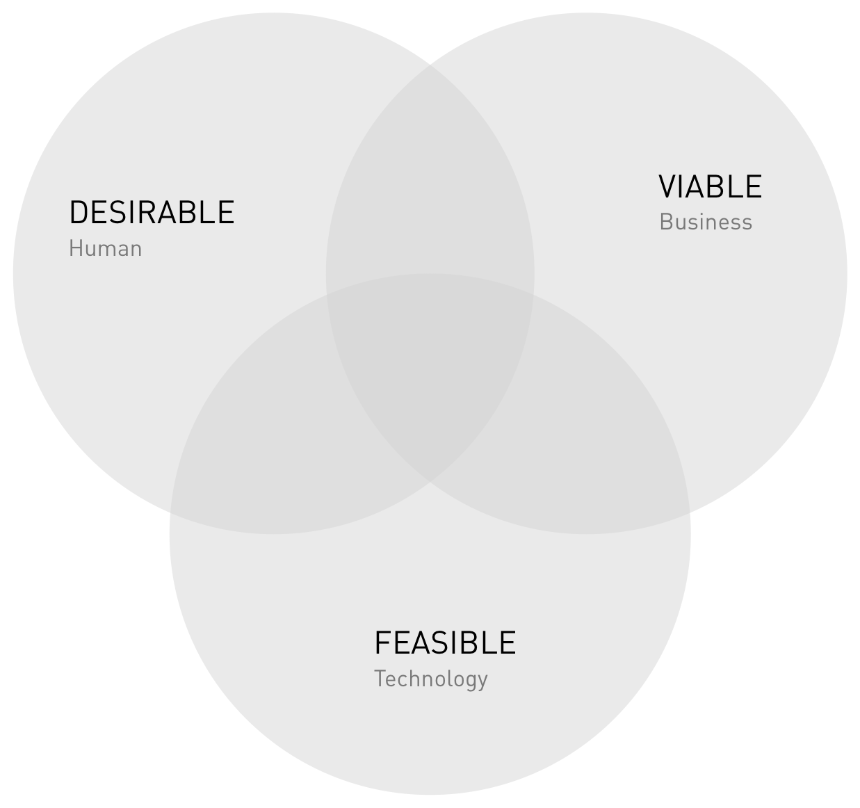 how to make a business more viable