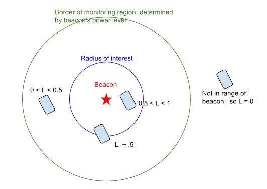 When the beacon is within the radius of interest its likelihood value is between .5 and 1. When it is outside the radius if interest, it is between .5 and 0.