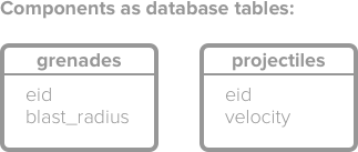 """A diagram of components as database tables—one box labelled """"grenades,"""" and the other """"projectiles."""""""