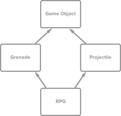 "A diagram of a multiple inheritance problem with the labels ""RPG, Grenade, Projectile, and Game Object"""