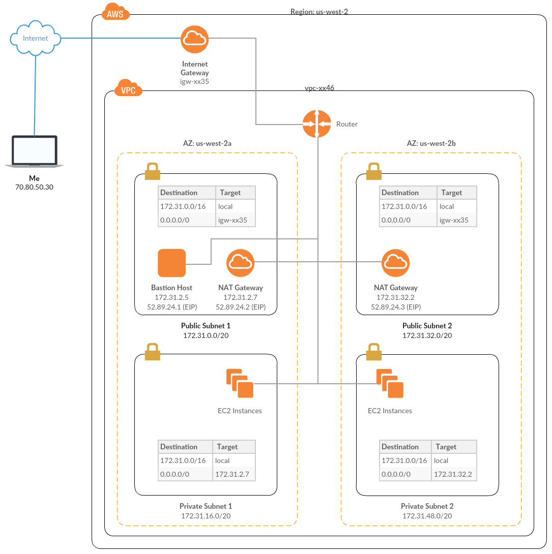 Ansible Communication with AWS EC2 Instances on a VPC