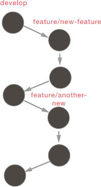 "A graphic representing series control with sequential dots labelled ""develop,"" ""feature,"" ""develop-1.x,"" ""another feature."""