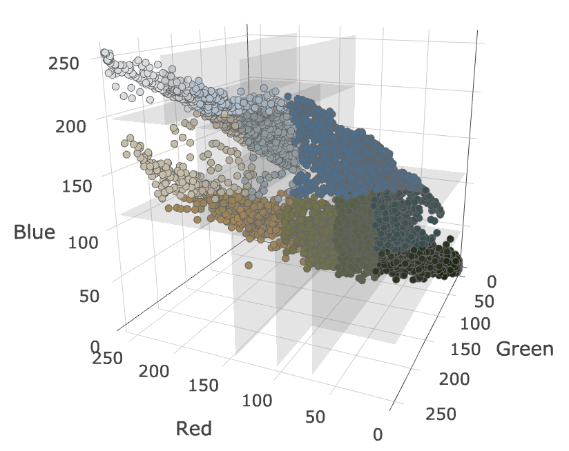 Palette graph from the Median cut Image