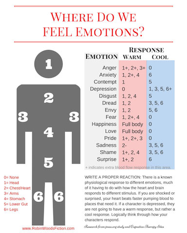 Map of emotional responses to physical responses.
