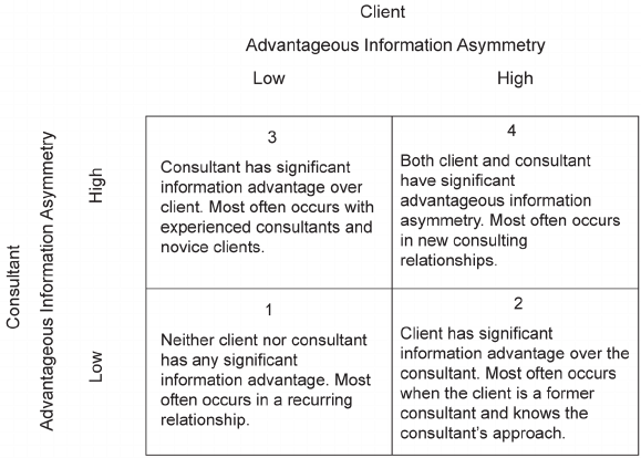 Chart of Client vs Consultant Knowledge Asymmetry