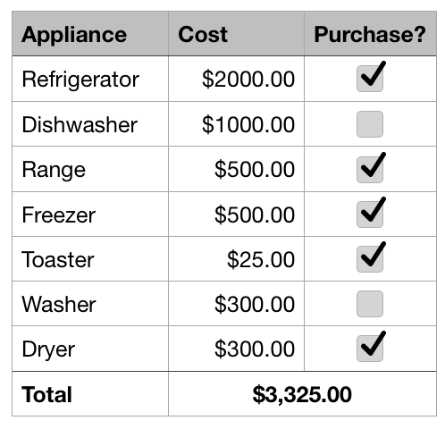 Example of using SUMIF to budget for appliance purchases