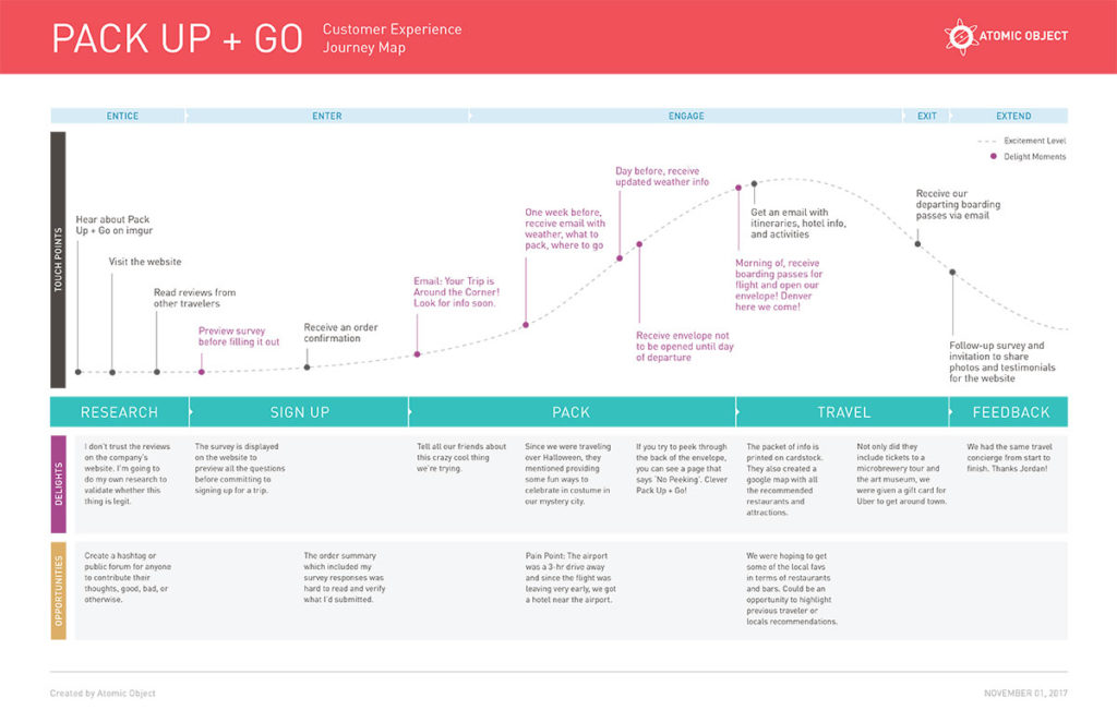 How To Design A Customer Journey Map For User Experience Design - Website user journey map