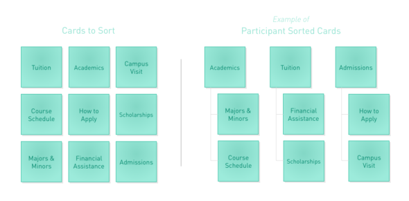 Design Thinking Activity #6: Card Sorting for User Research