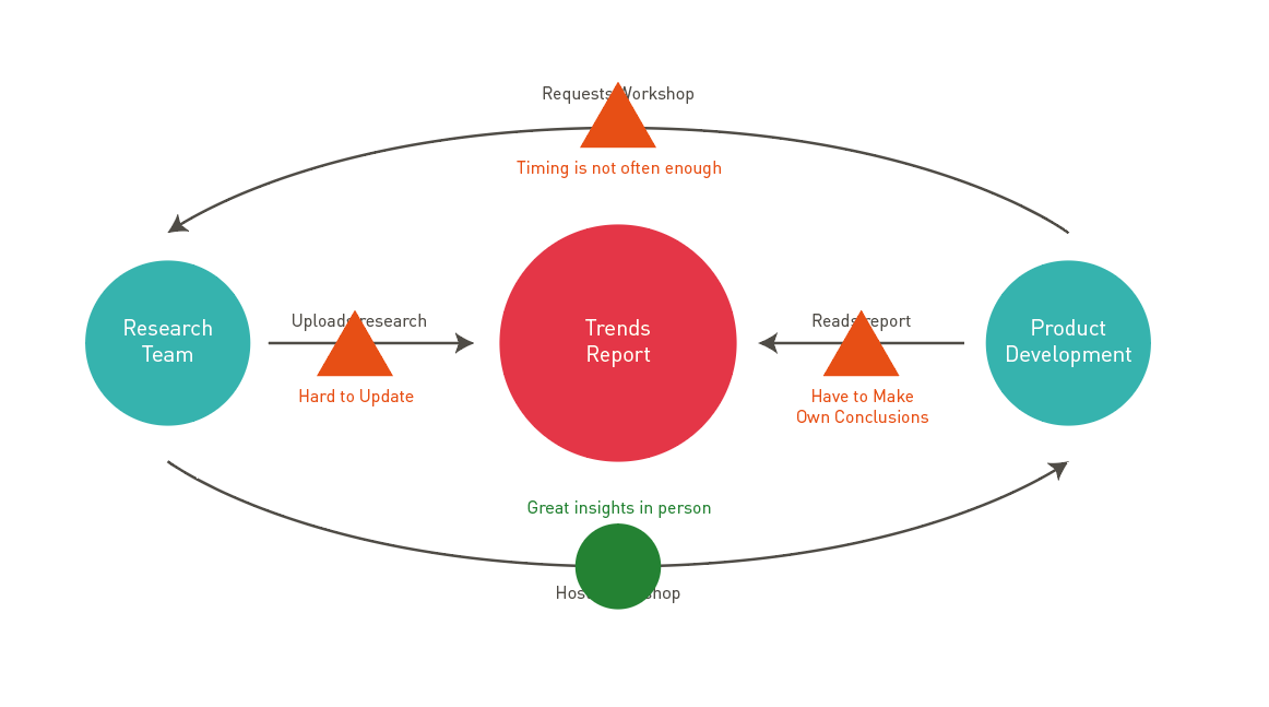 The Case For Starting Your Project With An Ecosystem Map