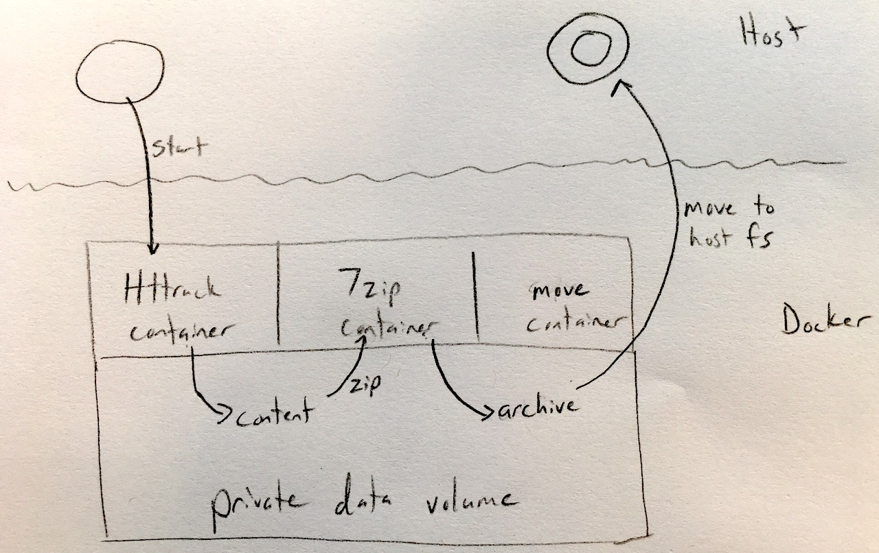A Docker Pipeline for Mirroring & Archiving a Website