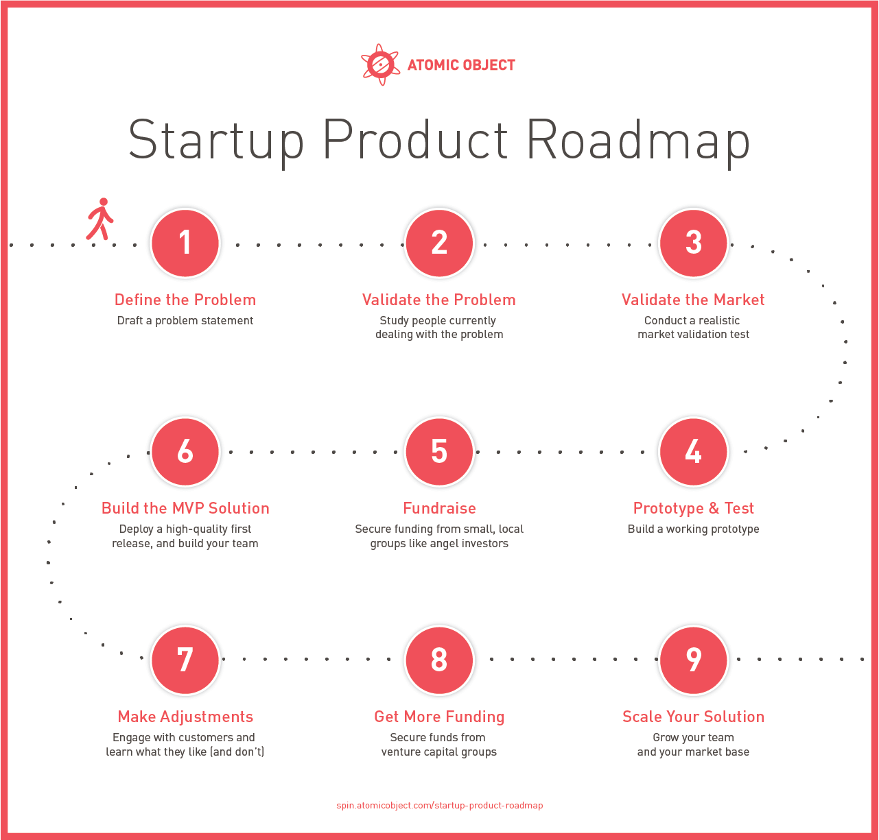 An Overview of the Startup Product Roadmap