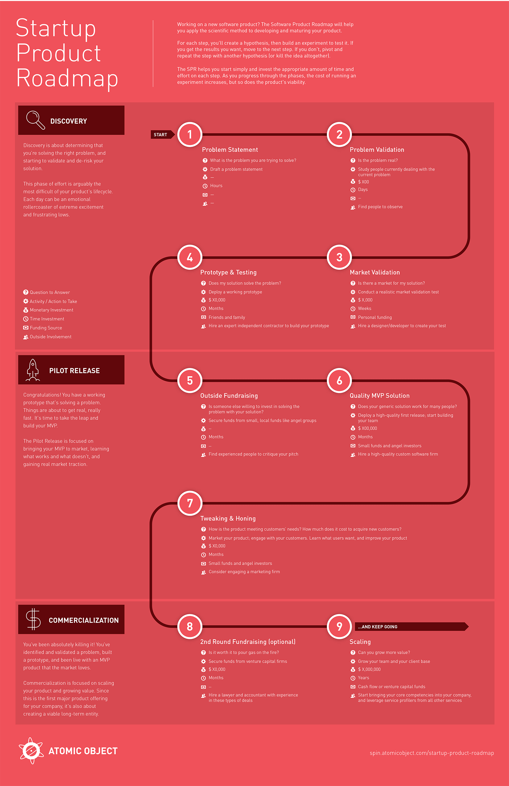 Startup Product Roadmap Infographic