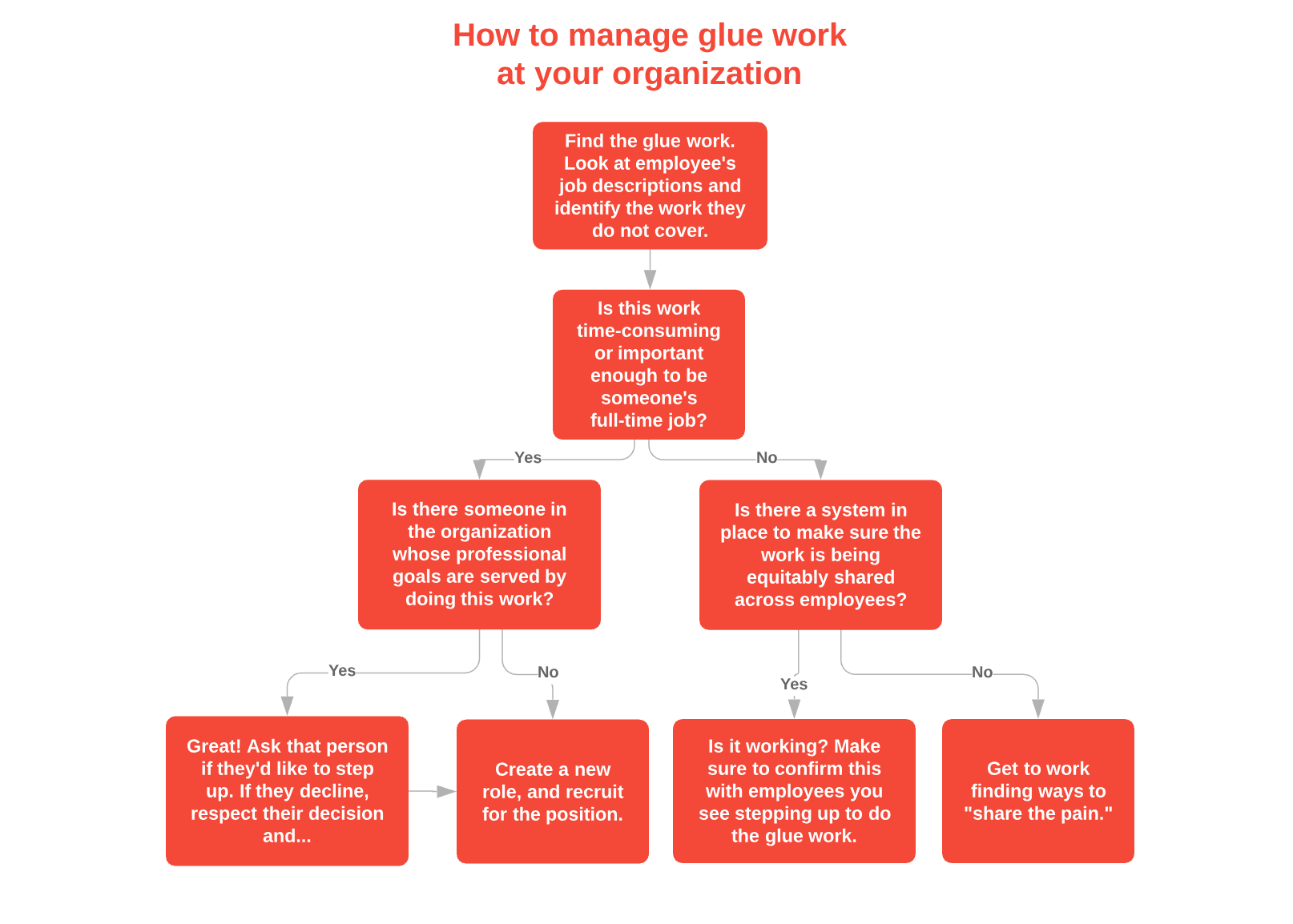 How to manage glue work at your organization