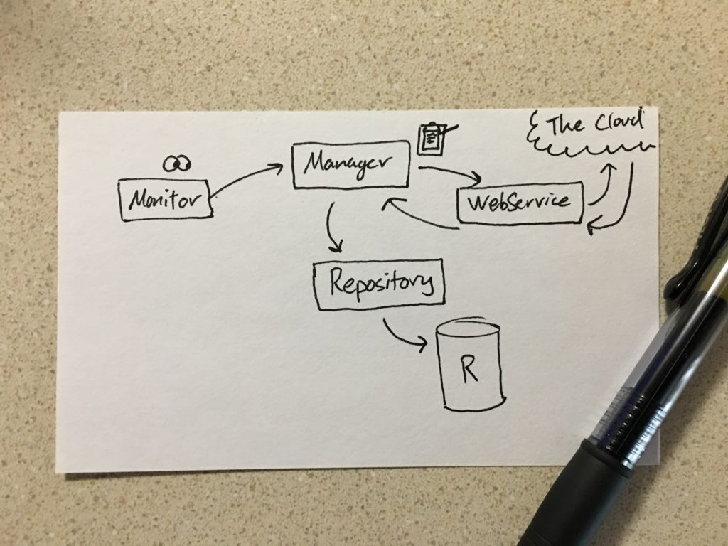 The low-fidelity software architecture diagram I drew on an index card.