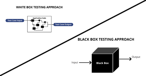 Image of black box and white box testing