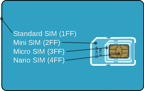 GSM_Micro_SIM_Card_vs._GSM_Mini_Sim_Card
