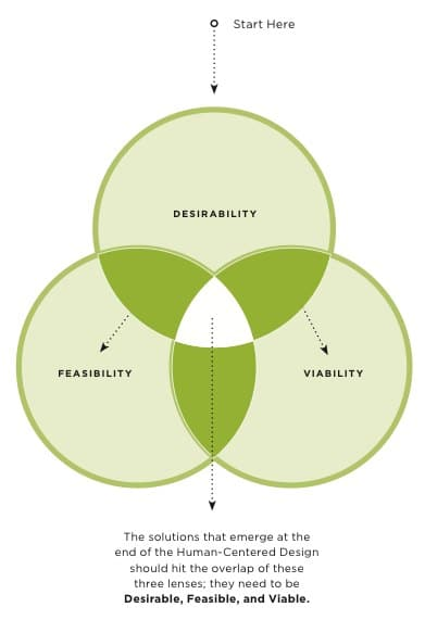 An hcd approach to involving it in product development for What is ideo