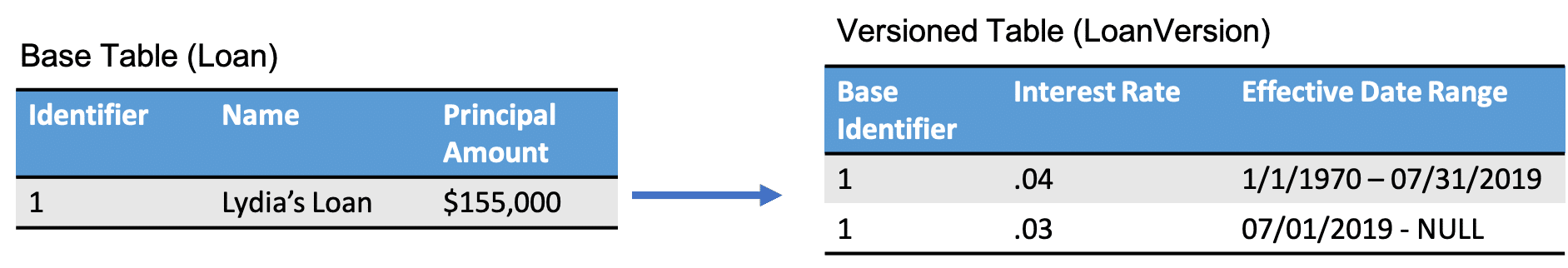 Versioned Records – Part 3: Prevent Overlapping Ranges with Database-Level Exclusion Constraints