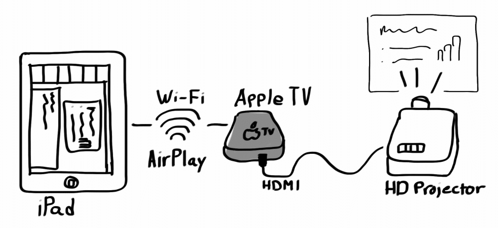 Presenting over AirPlay from an iPad through an Apple TV