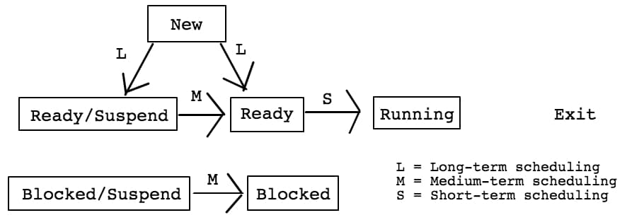 ProcessStateTransition