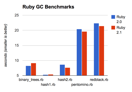 Ruby 2.0 vs 2.1-preview performance