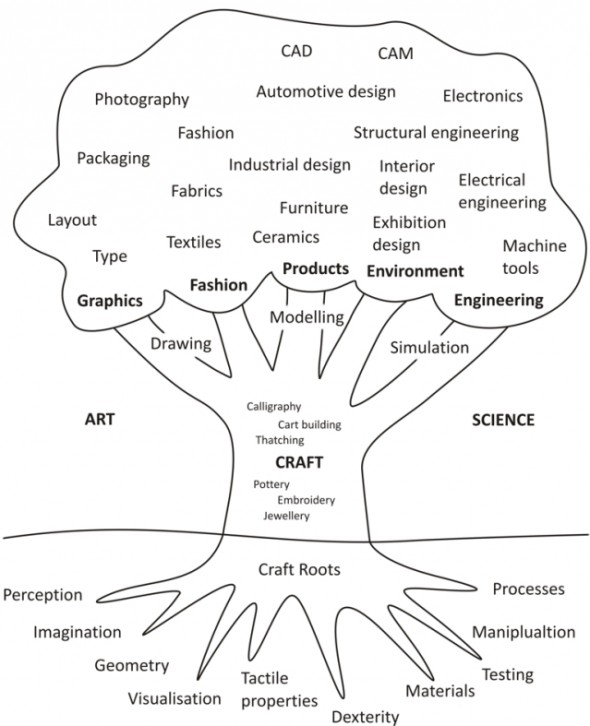 What Are the Categories of Design?