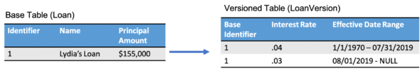 Versioned Records – Part 2: Looking up a Record with Variable Attributes