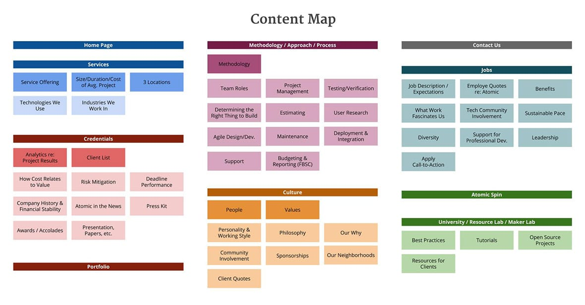 Planning & Writing A User-Focused Website