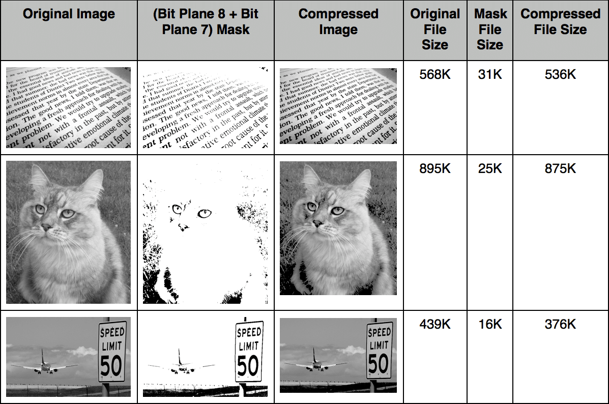 Novel Image Compression Using Bit Plane Slicing