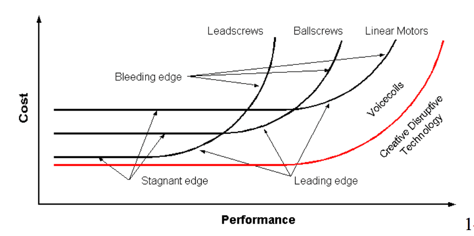 cost-performance curves