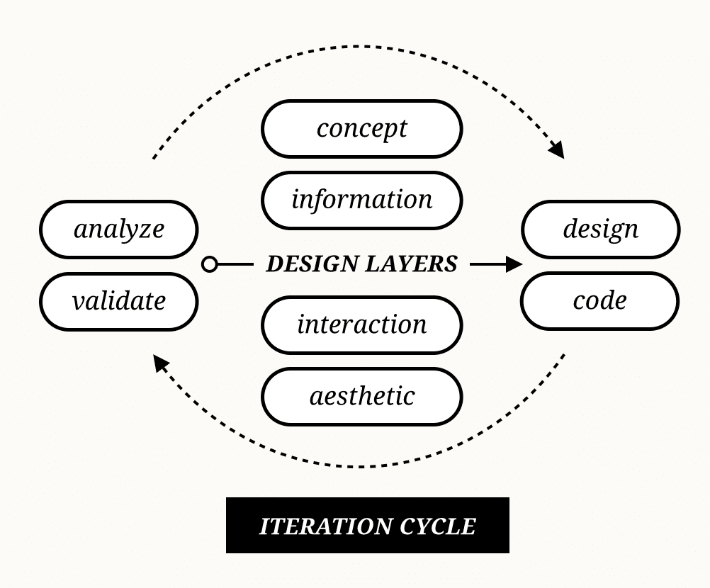 diagram1-iterationcycle