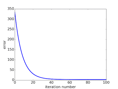 gradient_descent_error_by_iteration