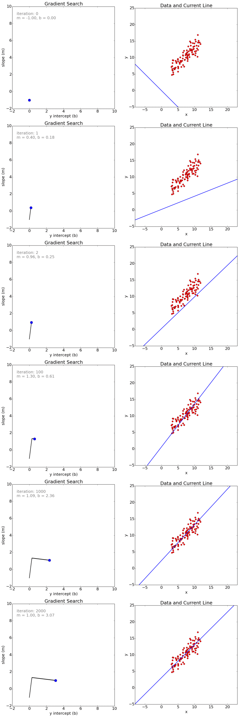 An Introduction to Gradient Descent and Linear Regression