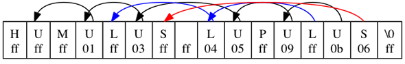 flattened-linked-list-index