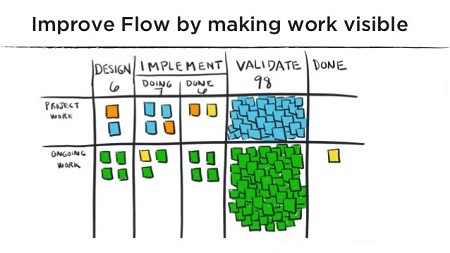 """Drawing of a kanban sprint board showing a build-up of sticky notes under a """"Validate"""" column, titled """"Improve Flow by making work visible"""""""