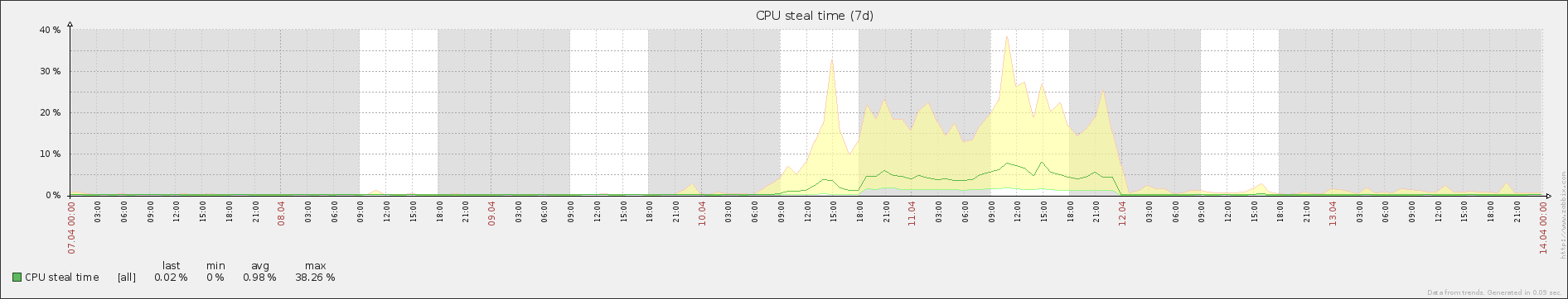 Stolen CPU time returns to normal.