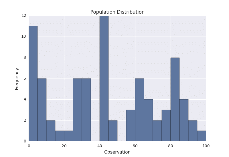 population_distribution