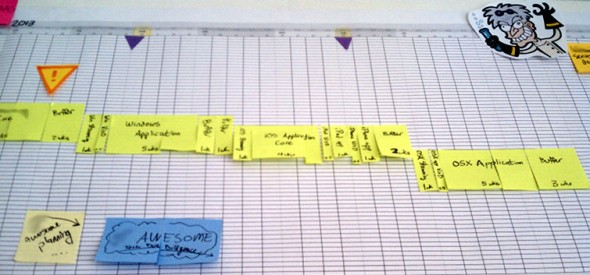 Agile Project Planning With Hand Made Gantt Charts