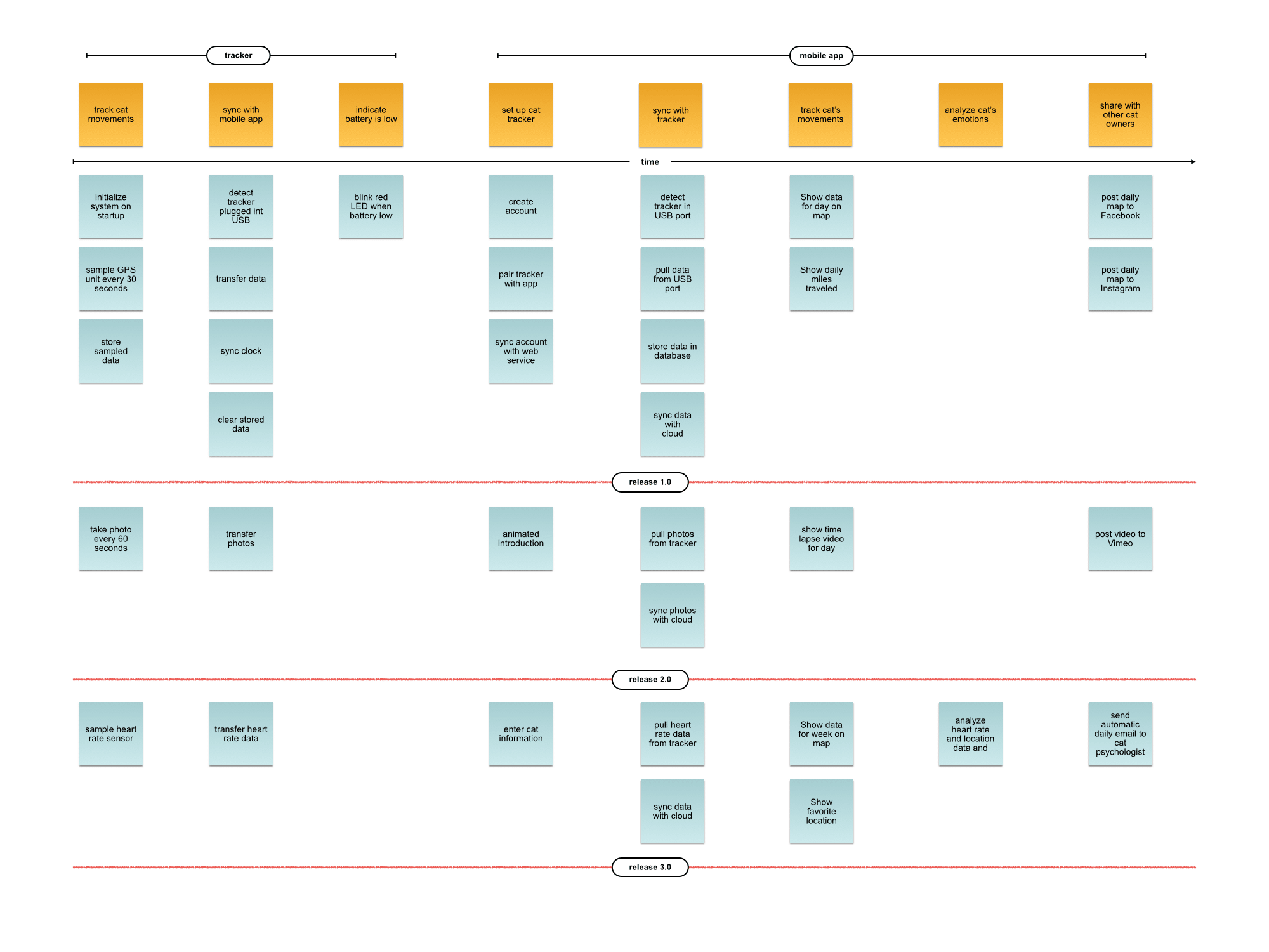 Managing Software Product Dev  with a Digital Story Map