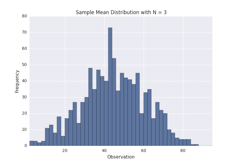 sample_distribution_n_3