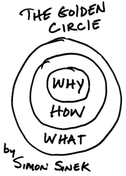 """Start with """"why?"""" Image credit : <a href='http://mediatemple.net/blog/tips/the-first-step-to-creative-independence-start-with-why/'>Lis Hubert / Simon Sinek</a>"""