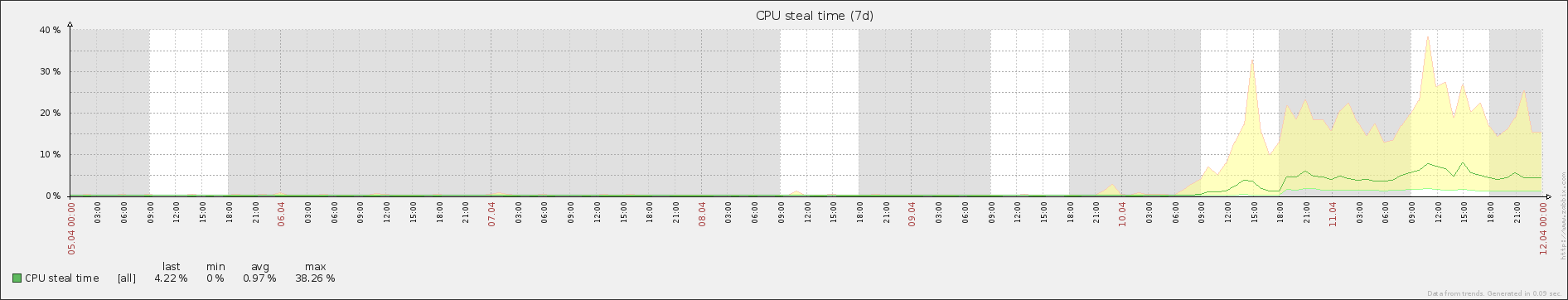 Sudden increase in stolen CPU time.