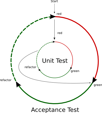 test driven development cycle