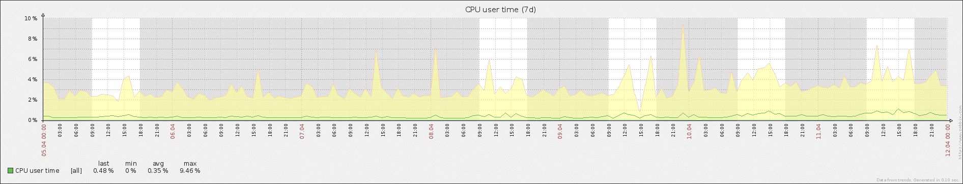 Consistent CPU user time.